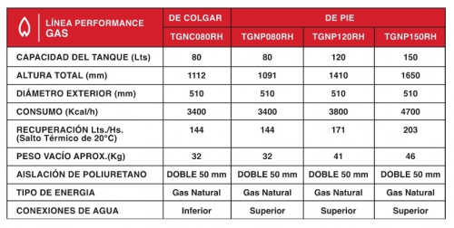 Termotanque De Pie Rheem 150 Lts Gn Tgnp150Rh